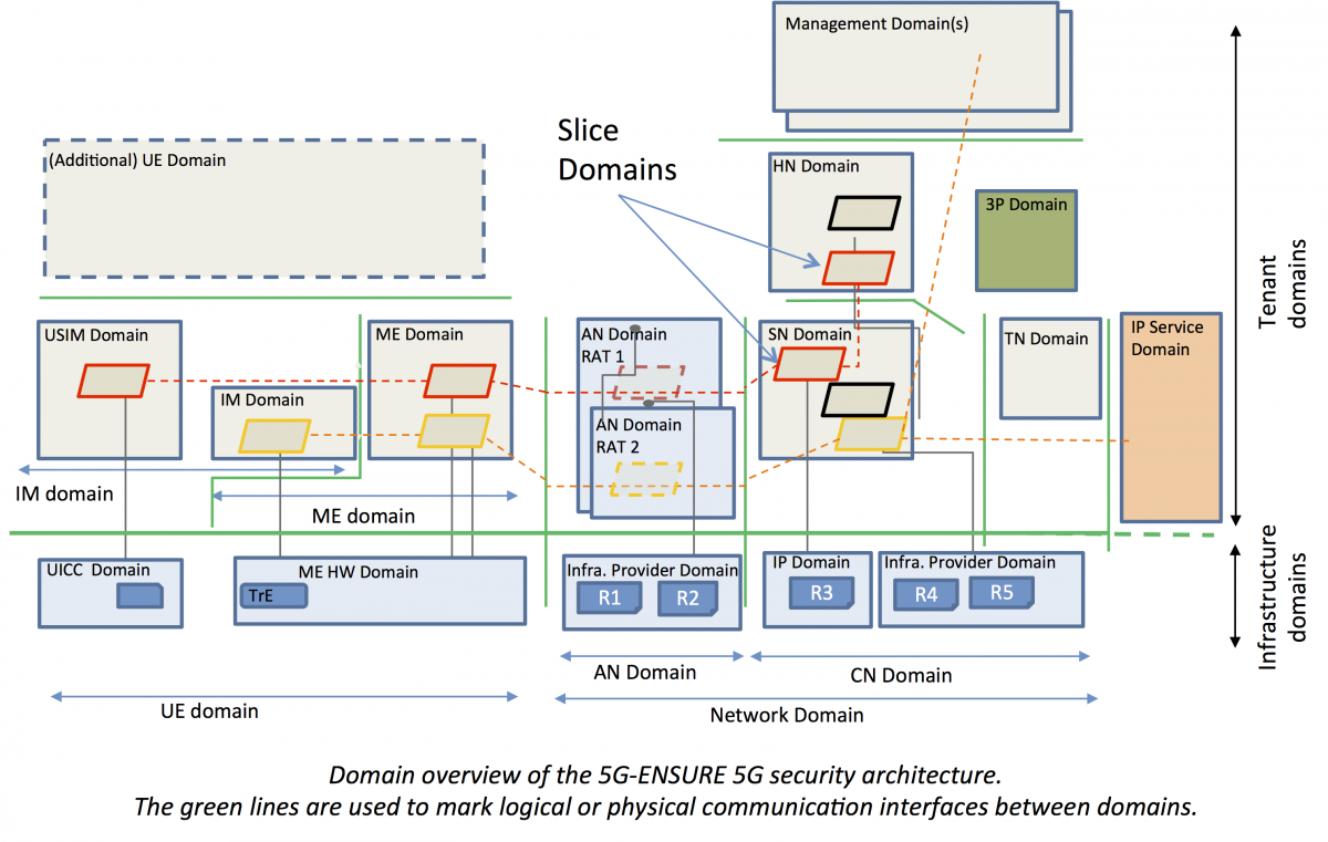 how to use archimate for security architecture